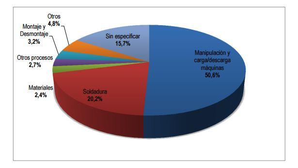 Gráfico 2014